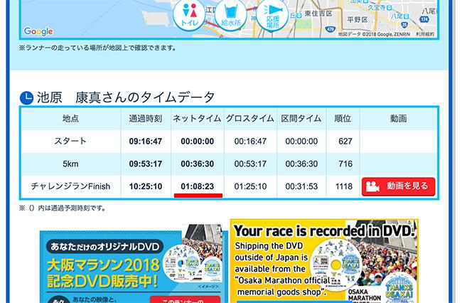 大阪マラソンタイム